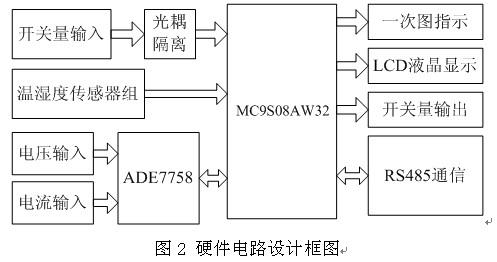 2  设计框图 装置硬件电路设计框图如下,整个系统以mc9s08aw32为核心