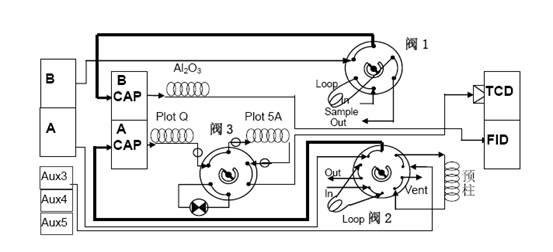 裂解气分析色谱 - zhuzhengang666 - 朱振刚的博客