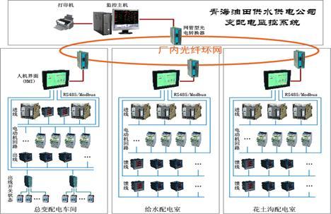 青海油田供水供电公司变配电监控系统光纤环网实例