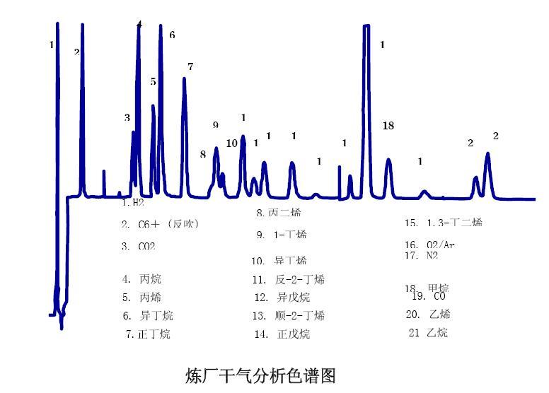 专用气相色谱仪 - zhuzhengang666 - 朱振刚的博客