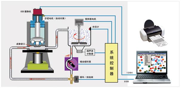 bt 1800动态图像颗粒分析系统原理图 高清图片