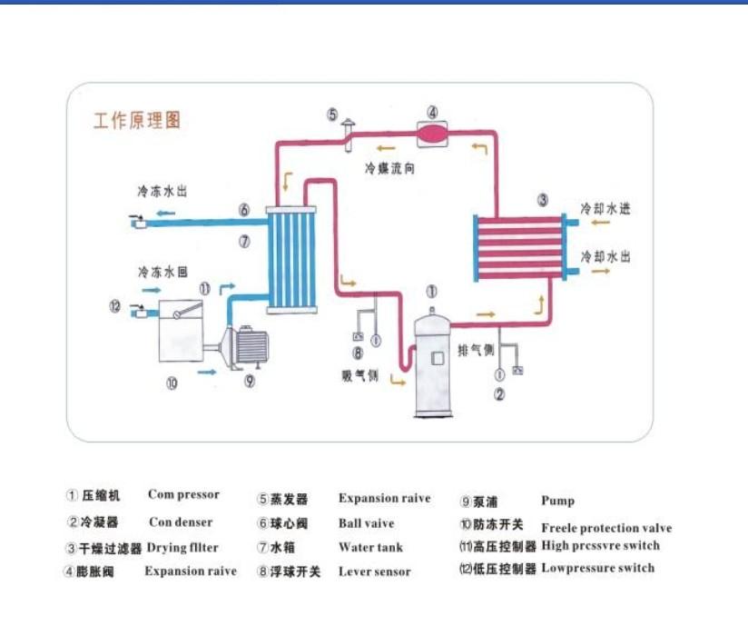 工业冷机_工业冷水机流程图