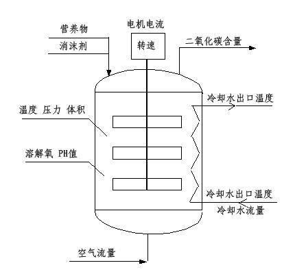 dcs生物发酵工程控制方法的研究