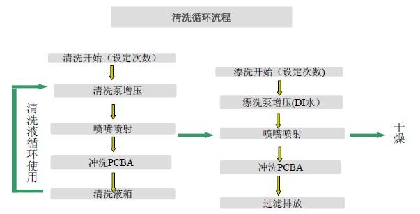 pcba-pcba水洗机_pcba水洗机,pcba清洗机,电路板清洗