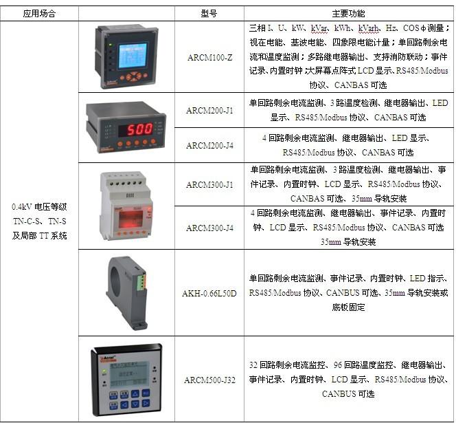 剩余电流式电气火灾监控系统设计与选型方案