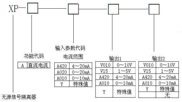 xp-无源信号隔离器/无源隔离器/无源电流隔离器
