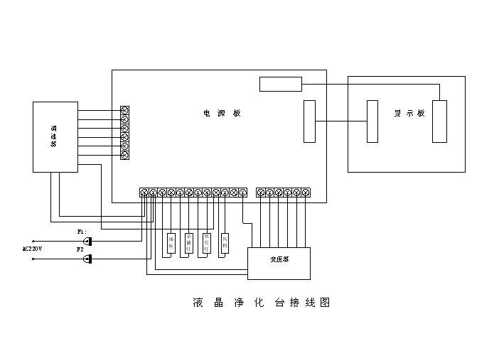 净化工作台安装位置应远离有震动及噪音大的地方