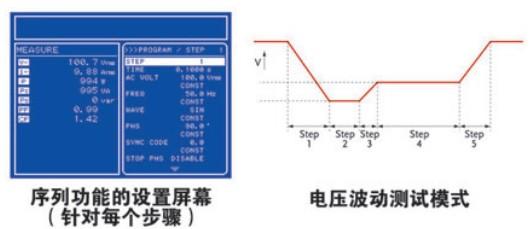 APS1102可编程交流电源,单通道 1kVA 输出 AC 输出0-270V / 0-10A ; DC 输出-380V~+380V/0-10A APS-1102它不仅是高精度交流/直流电源,还是一个具有功能强大的电源分析功能,可以对电源、电子设备、元件和模组的特性进行测试和分析。除了提供交流/直流电源,APS-1102提供可程式设定功能来模拟不同的电源输出。根据测试要求可以进行瞬切,频率扫描、电压扫描以及任意波编辑。输出模式包括两种主要模式,AC和AC+DC。每种模式可以与任意四种信号源组合,分别是内部(