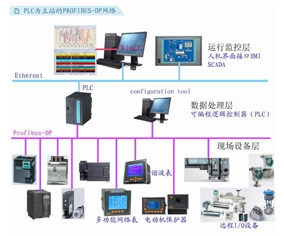 acr系列谐波仪表及ard系列智能电动机保护器等