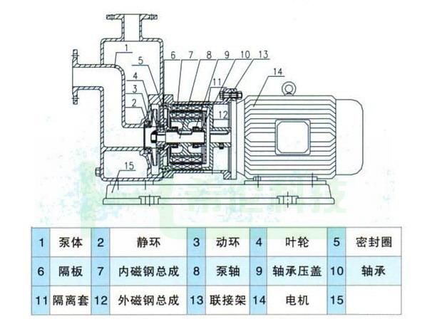 3,泵在使用中环境温度应小于40℃,电机温升不得超过75℃.