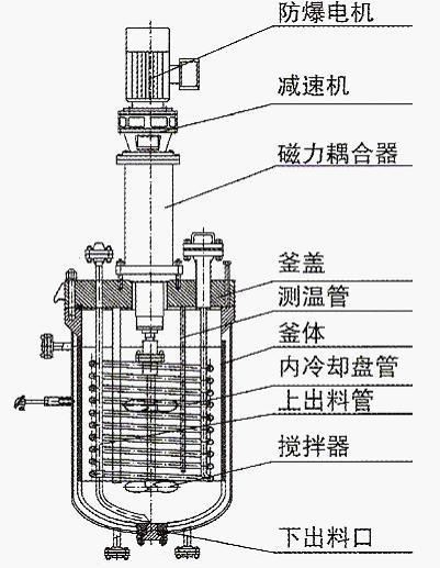 夹套反应釜的总体结构带搅拌的夹套反应釜是化学,医药及食品等工业中