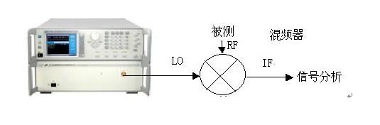 毫米波基波合成扫频信号发生器