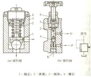 中国化工仪器网 技术中心 工作原理 正文  美国vickers威格士溢流阀的图片