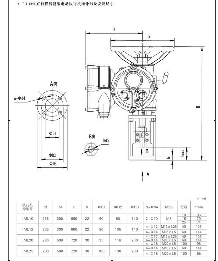 rotork电动调节阀2
