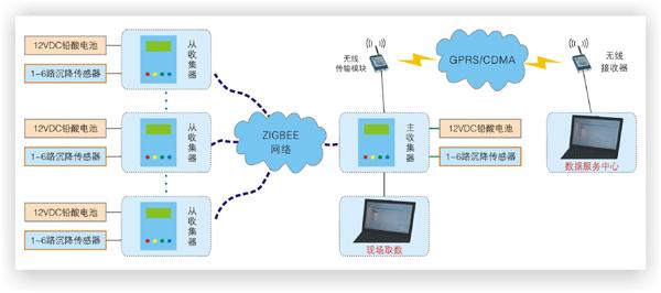 qsy600a型智能化沉降观测系统