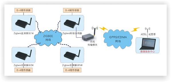 zigbee无线数据采集及传输模块