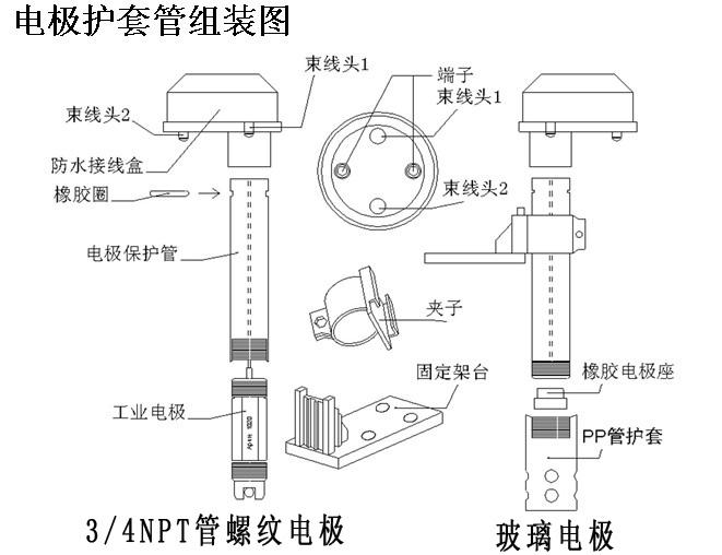 在线PH计ph自动检测仪在线ph检测仪ph值测试仪ph检测仪P-120为实用型,防护等级IP65,可以同时显示温度值,标准配置用于常温常压不含HF酸介质PH值检测,水池式安装. 请订购前确认如下参数: 1)测量介质 2)被测介质温度与压力 3)电极安装方式 4)电极信号线长度(标配10米) 在线PH计ph自动检测仪在线ph检测仪ph值测试仪ph检测仪 P-120功能特点:  测量准确、精度高、稳定性好  大型液晶显示屏,界面简单,易操作  具有模拟信号输出、继电器输出功能  144&