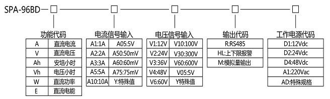 直流电压表,安培小时计,电压小时计,直流功率表,直流电能表.