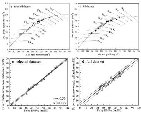 从林伍德石拉曼光谱中解译化学成分方法