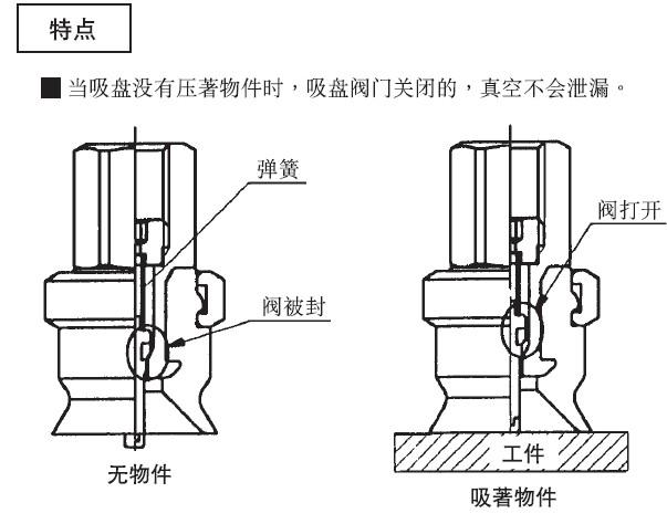 但在液压回路中需要油流反向流动时又可利用控制油压,打开单向阀,使油