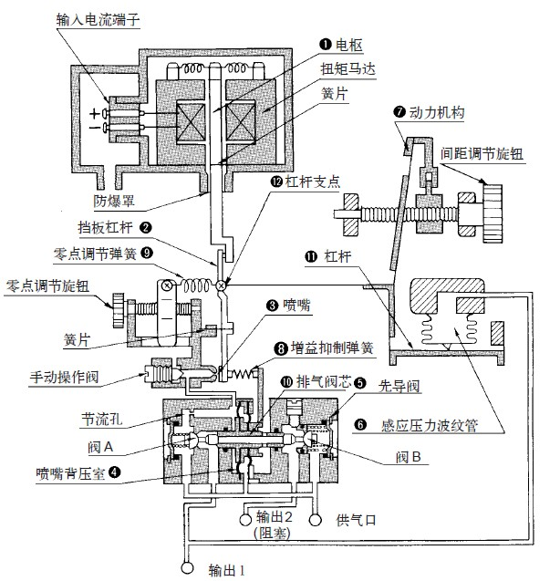 增益 抑制弹簧8 其作用就是立即把排气阀的运动反应给档板杠杆,以促使图片