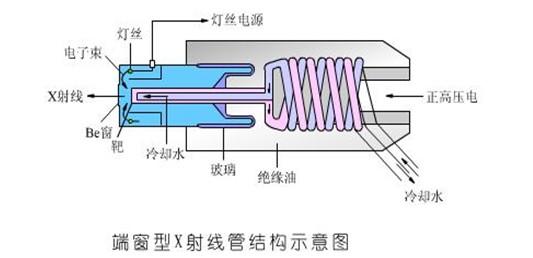 x射线荧光光谱仪工作原理