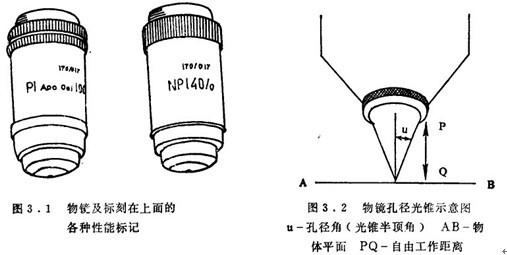 物镜的这些参数以及组成物镜的各个透镜的特性和相互位置都是精确计算的结果,而且物镜的设计现在一般是由电子计算机完成的。 物镜的数值孔径。当显微镜中间像的位置被固定时,表示光锥大小的光铁半项角(图3.2中的角u),即孔径角对于描述一个物镜来说是非常重要的参数,它是一个比物镜的焦距更加实用的特性。任何没计良好的物镜的孔径将能够表示:在多远的给定焦距可以看清标本中的细微结构;当孔径充满时可以通过物镜的光显量。 在生物显微镜中一般用数值孔径(N.A.)来表示一个物镜的孔径大小,数值孔径是标本与物铰前透镜之间介质