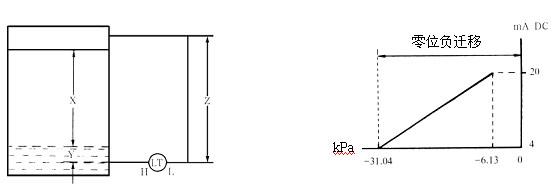 双法兰差压液位计_差压液位变送器-江苏三丰仪表科技