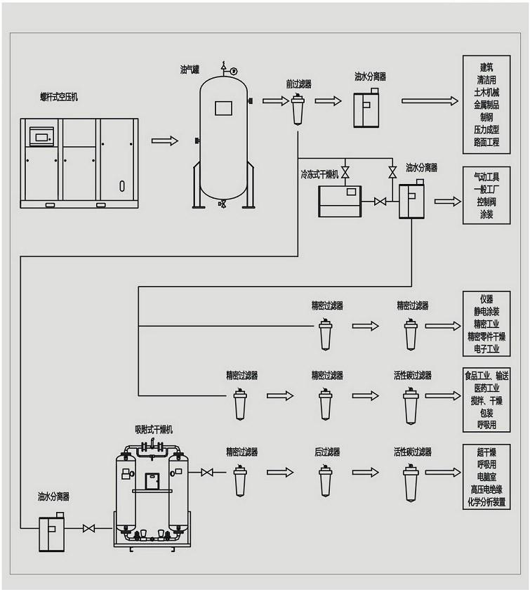 因此,选配空压机的步骤是:先确定工作压力,再定相应容积流量,zui后是