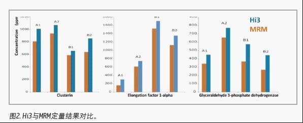 杂质蛋白鉴定与定量的完美结合-hi3分析方法