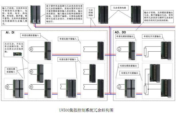 uw500-dcs集散控制系统