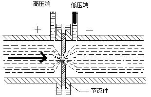 差压式流量计原理图-节流装置