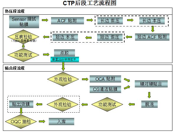 tp电容屏工艺流程图(苹果4代),tp电容屏外观检验,tp电容屏3d测试