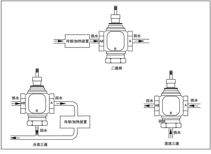 比例积分电动调节阀