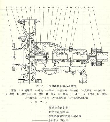 b型单级单吸悬臂式离心泵结构及用途