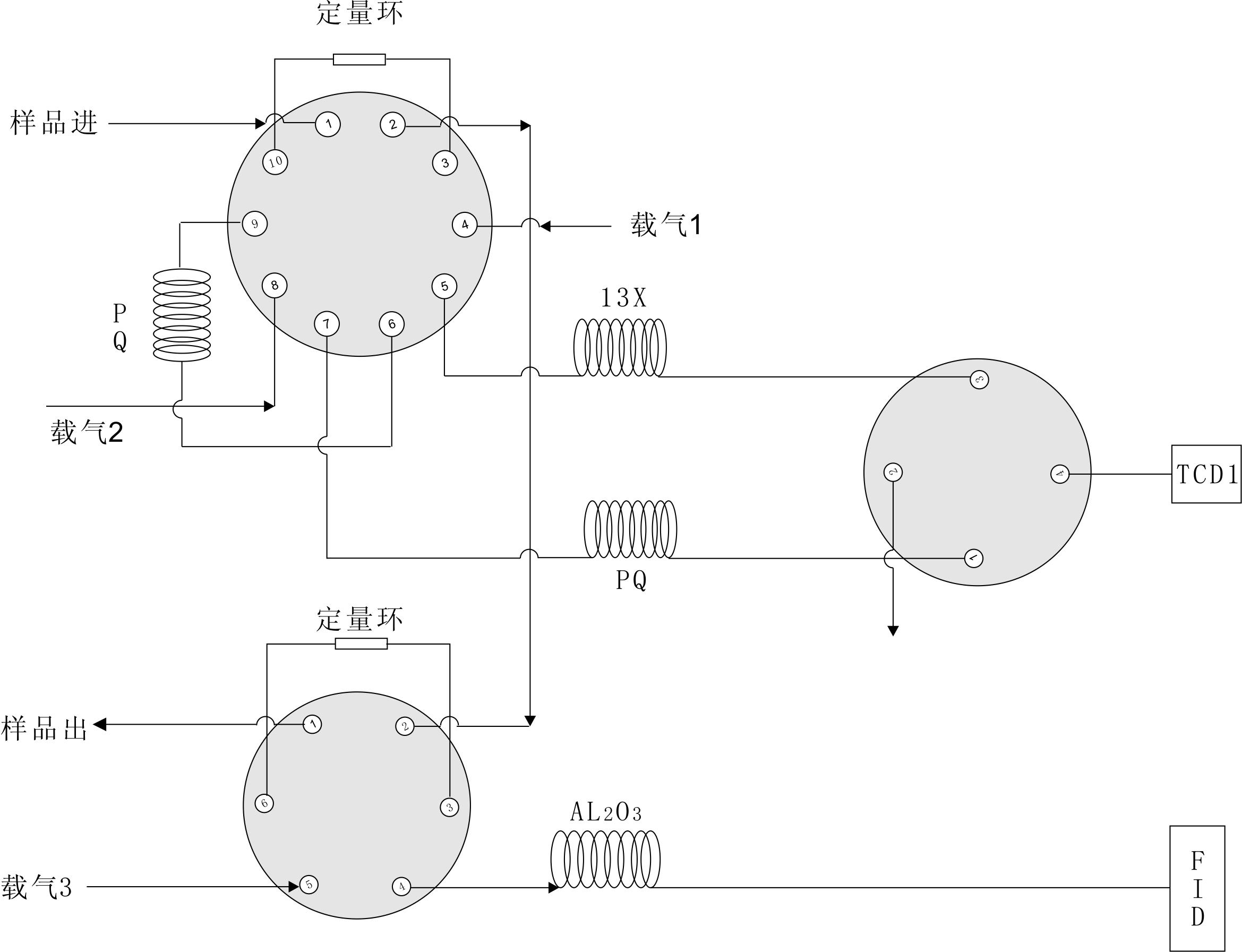 GC-9860燃气色谱分析系统的方法简述: (1)系统采用是十通阀切割流程,这样保证了CO2不流入分子筛色谱柱中而被吸附,导致分子筛柱子CO2中毒。色谱柱2为PN柱子,主要用来把H2、O2、N2、CH4、 CO与CO2及CnHm预分离开,当CO流出PN柱时十通阀自动切割,H2-CO进入色谱柱1(分子筛)继续分离,进入TCD中检测。而CO2在PN柱中继续分离进入TCD检测。 (2)下部分系统采用六通阀进样,通过AL2O3毛细管色谱柱对CnHm进行分离,通过氢火焰检测器进行检测。 GC-9860燃气色谱