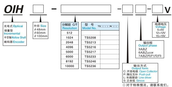 富士变频器电梯用配套多摩川同步编码器 OIH60-8192P20-L6-5V U,V,W,ABZ 6相 20级 5v 8192 线 外径60MM 中空轴:20MM OIH48-8192P20-L6-5V U,V,W ABZ 6相外径:48MM 中空轴:8MM 20级 5v 8192 线 OIH100-8192P20-L6-5V U,V,W ABZ 6相外径:100MM 中空轴:30MM 8192线 5v