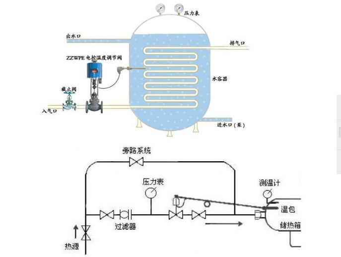 自力式温控阀(铸钢)的详细说明 自力式温度调节阀不需外界能源而进行温度自动调节。它适用于蒸汽、热水、热油等为介质的各种换热工况。 广泛应用于供暖、空调、生活热水中的温度自动调节,以及特殊工况的温度自动调节,如化工、纺织、制药等生产工程。  自力式温度调节阀不需外界能源而进行温度自动调节。它适用于蒸汽、热水、热油等为介质的各种换热工况。 广泛应用于供暖、空调、生活热水中的温度自动调节,以及特殊工况的温度自动调节,如化工、纺织、制药等生产工程国内知名的生产厂家有上海沃中阀门设备有限公司。其公司是机械工业部、化