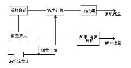 叶片式空气流量计结构图