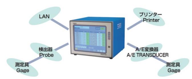 A/E转换器 应用主动测量
