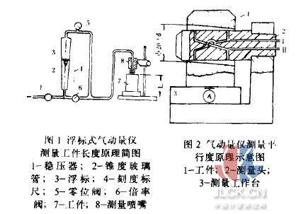 浮标式气动量仪