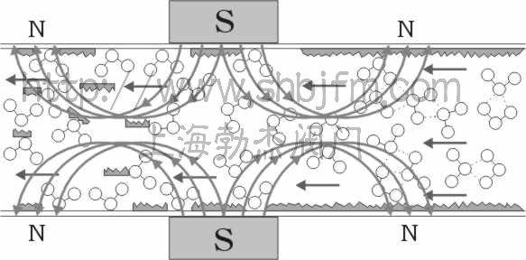 管外强磁水处理器原理