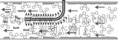 静电水处理器原理