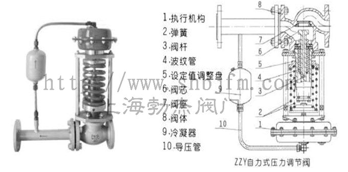 自力式压力调节阀结构图图片