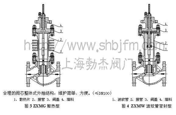 气动薄膜套筒调节阀结构图