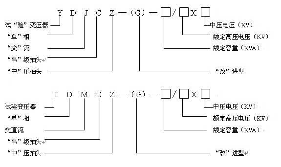 图1:XC试验变压器控制箱面板布置 1—电源插座 2—数显时间继电器 3—数显电流整定器 4—启动、停止、计时按钮 5—高压电压指示表 6—低压电流指示表 7—信号灯、报警闪光灯 8—接线柱