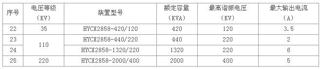 回路的谐振频率取决于被试品电容cx和电抗器的