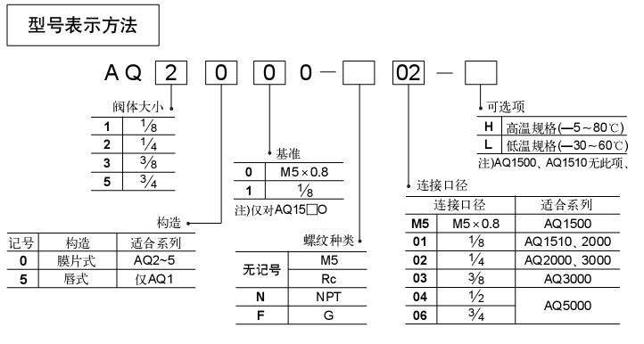 SMC快速排气阀,SMC实惠正品AQ5000-06 SMC快速排气阀、高压溢流阀、转向滑阀、升降滑阀和液控单向阀,阀体各端面上开设有与液控单向阀相连通的收割机割台液压缸接口、与转向滑阀相连通的收割机转向液压缸的接口、与收割机转向液压缸回油口相连接的接口,以及与上述各阀相连接的阀体回油箱接口,本阀体中还安装有分流阀,分流阀分别通过阀体内的工艺油道与低压溢流阀、高压溢流阀、转向滑阀、升降滑阀和阀体进油口相连通。本实用新型由于增设了分流阀,使液压油能分别或同时进入升降滑阀和转向滑阀,从而实现了联合收割机割台和整