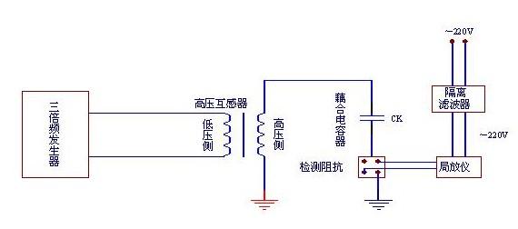 gdjf-2006-局部放电测试系统-上海业泰电气有限公司