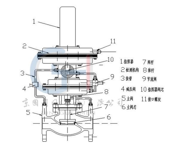 带指挥器自力式压力调节阀图片